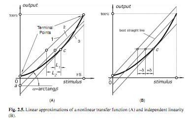 slope dan intersep imagination nonlinearitas linearity eror