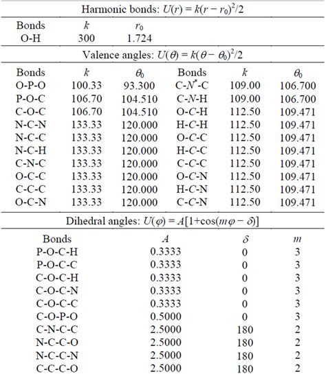 Html Table Parameters Molecular Dynamics Simulations Of The Dna Cnt Interaction