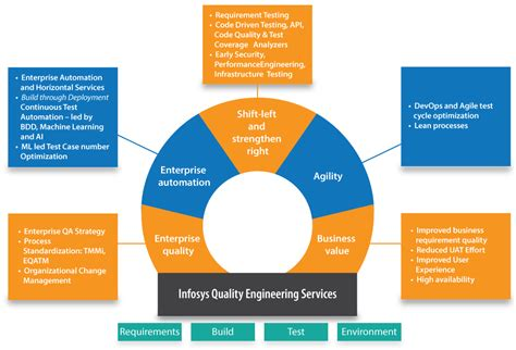 Qa Consultant by Quality Engineering Consulting Services Offerings Infosys