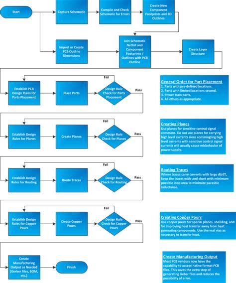 design workflow process v schematics set up get free image about