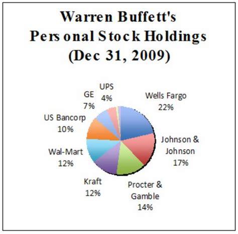 lessons from warren buffett s personal portfolio