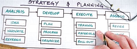 Mba Going To Corporate Strategy Site Www Wallstreetoasis by Consultants That Help Organisations Change