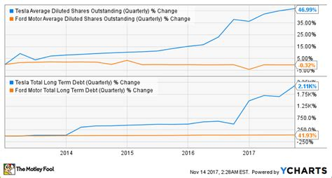 Tesla Shares Outstanding Better Buy Ford Motor Company Vs Tesla Inc The
