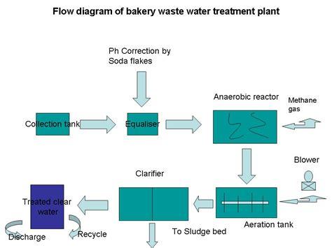 water treatment flow diagram bakery industry 4 1 10 5 1 10