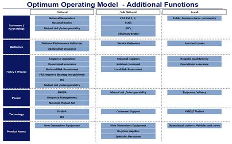 target operating model template pictures to pin on