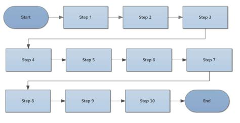 as is flowchart flowchart tips five tips for better flowcharts