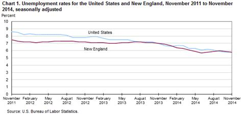 new and state unemployment november 2014 new