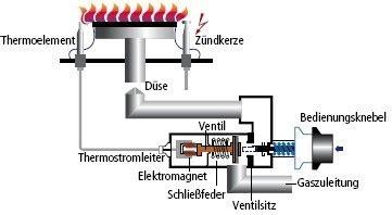 Gasherd Flamme Einstellen by Oranier Dessa 252 R Fz2024 Gasherd Heiz Kochherd