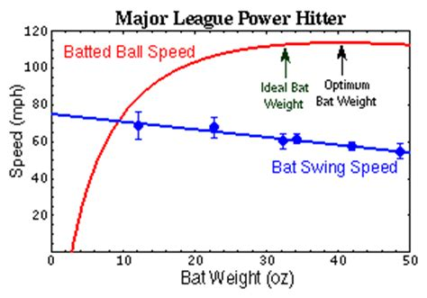 bat swing speed is it better to swing a heavy bat slowly or a light bat