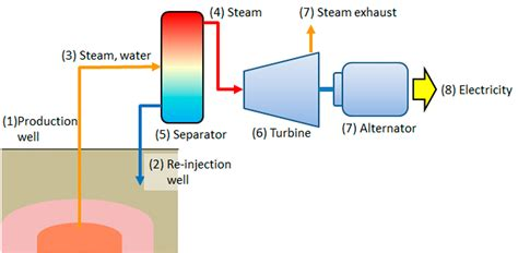 diagram of how geothermal energy works schematic diagram of geothermal power plant erd mapping