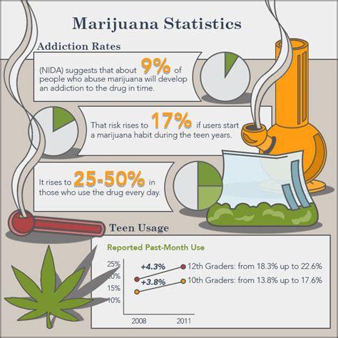 Marijuana Detox Facts by What Does A Marijuana Addiction Treatment Program Look Like