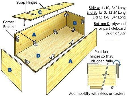 toy box schematic   toy box plans woodworking