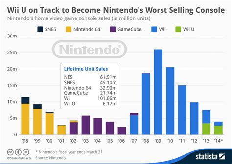 nintendo wii console sale chart wii u on track to become nintendo s worst selling