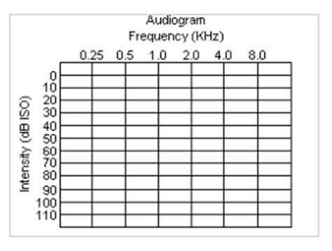 blank audiogram template related keywords suggestions for sle audiograms