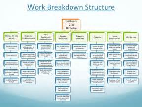 Wedding planner work breakdown structure expensive wedding