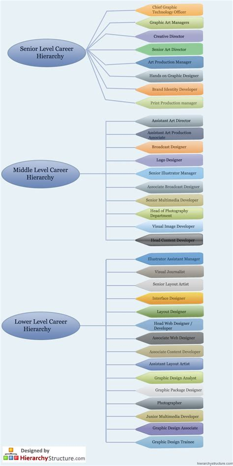 layout hierarchy design graphic design career hierarchy