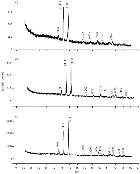 xrd pattern cuo preparation and characterization of cuo thin films
