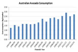 abc news qld 17 4 2015 worldnews australian avocado consumption abc news australian