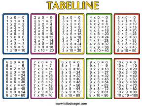 multiplication table 1 12 printable scalien