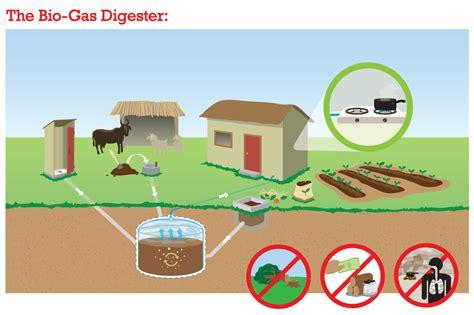 biogas en permaculturescience org