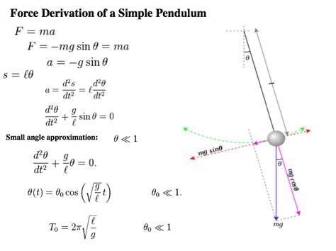 pendulum swing equation samantha scibelli laser teaching center journal