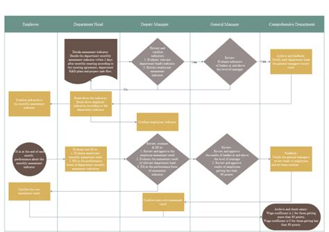 performance assessment flowchart free performance