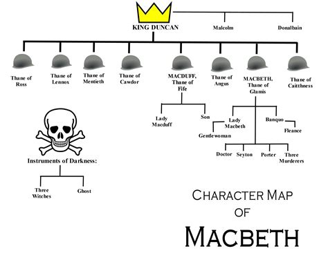 macbeth themes analysis family tree sketches of the characters in macbeth google