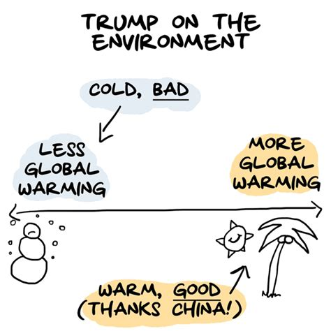 donald trump environment 10 charts show where donald trump stands on the issues