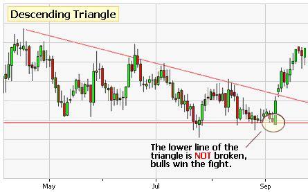 chart pattern descending triangle technical analysis chart patterns 1 i n v e s t i n g