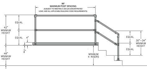guardrail design guidelines stair handrail height osha staircase gallery