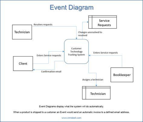 event diagram event system decomposition context and primitive