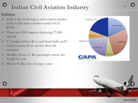Is Mba In Aviation Worth In India by Indian Civil Aviation Industry