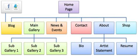site structure diagram artist websites 9 questions before you start