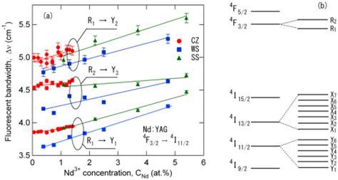 stimulated emission cross section osa variation of the stimulated emission cross section
