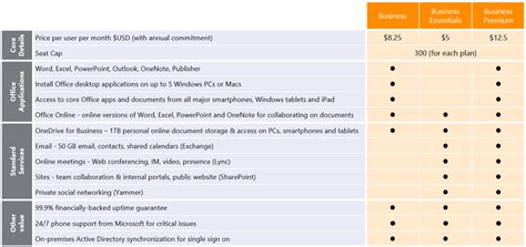 Office 365 Pricing Plans by New Office 365 Plans For Small And Mid Sized Businesses