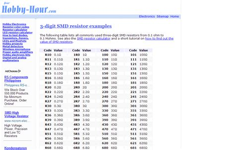 smd resistor code test electronics etc learn how to read the value of smd resistor
