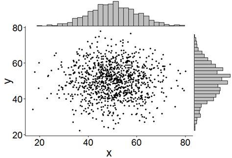ggplot2 theme plot margin unit ggextra r package for adding marginal histograms to ggplot2