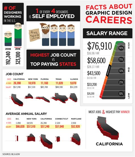 layout artist career information 10 awesome infographics for graphic designers thearthunters