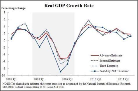 create economic graphs introduction graphs lesson