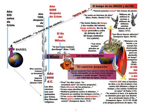 estudio detallado sobre el libro de daniel en la biblia le puede interesar las profec 237 as de daniel el cuerno