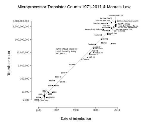 transistor linux transistor count