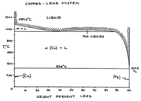 lead silver system phase diagram microstructures nonferrous alloys lesson 1 specimen04