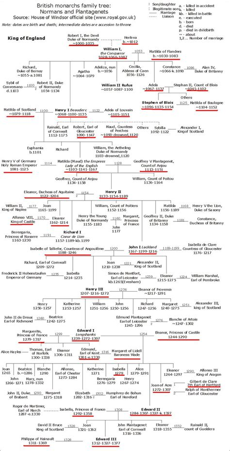 norman lear genealogy 1000 images about history royal family trees on