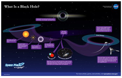 Ton 618 Nasa what is a black nasa space place