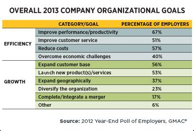 Outlook For Mba Grads 2013 by Market Looking Up For Those Earning Graduate Degrees