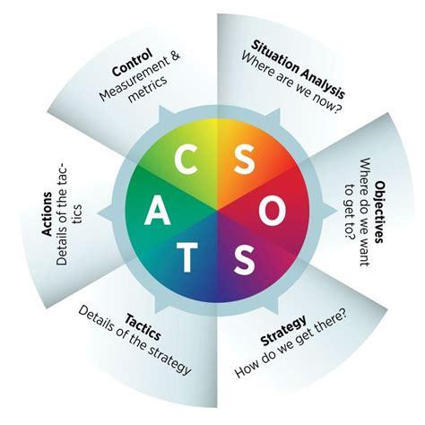 digital marketing caign planning template sostac marketing infographics digital