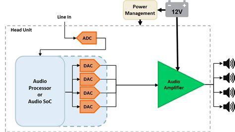block diagram lifier the unit understanding car audio lifier system