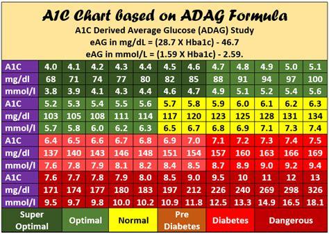 hbac chart printable  hbac  blood sugar converter