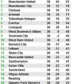 2012 Premier League Table by West Brom 5 Manchester United 5 Sir Alex Ferguson S Last