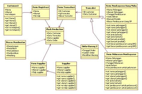 cara membuat class diagram berdasarkan use case fathurrohman unified modeling language